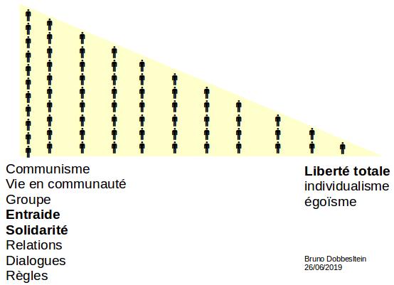 liberte-communaute-image-graphique