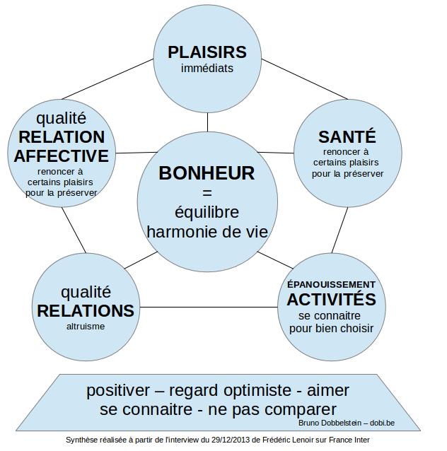 bonheur-equilibre-dobi-be