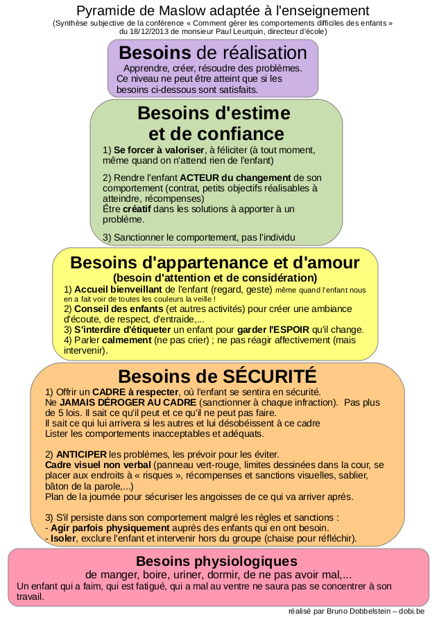 pyramide-maslow-enseignement-dobi-be