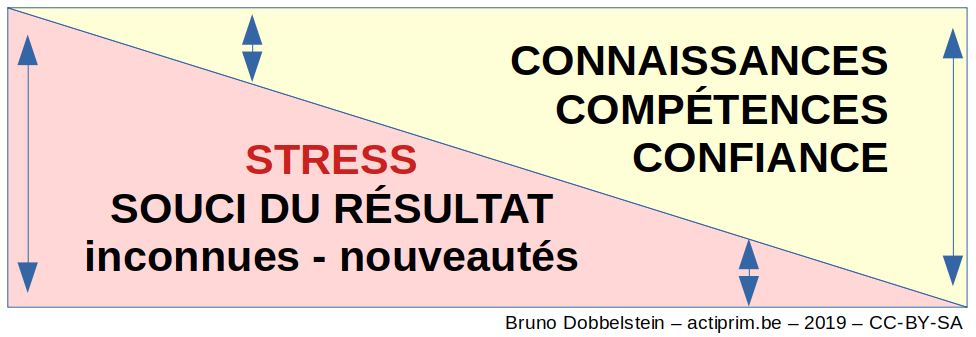 stress-graphique-bruno