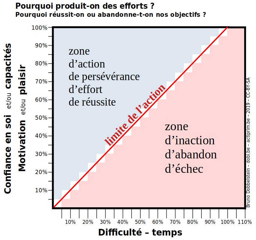 effort-action-volonté-graphique-bruno-dobbelstein